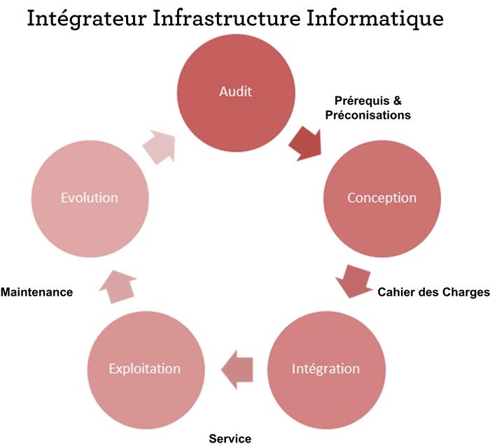 Audit, conseil et ingénierie en architecture informatique de production